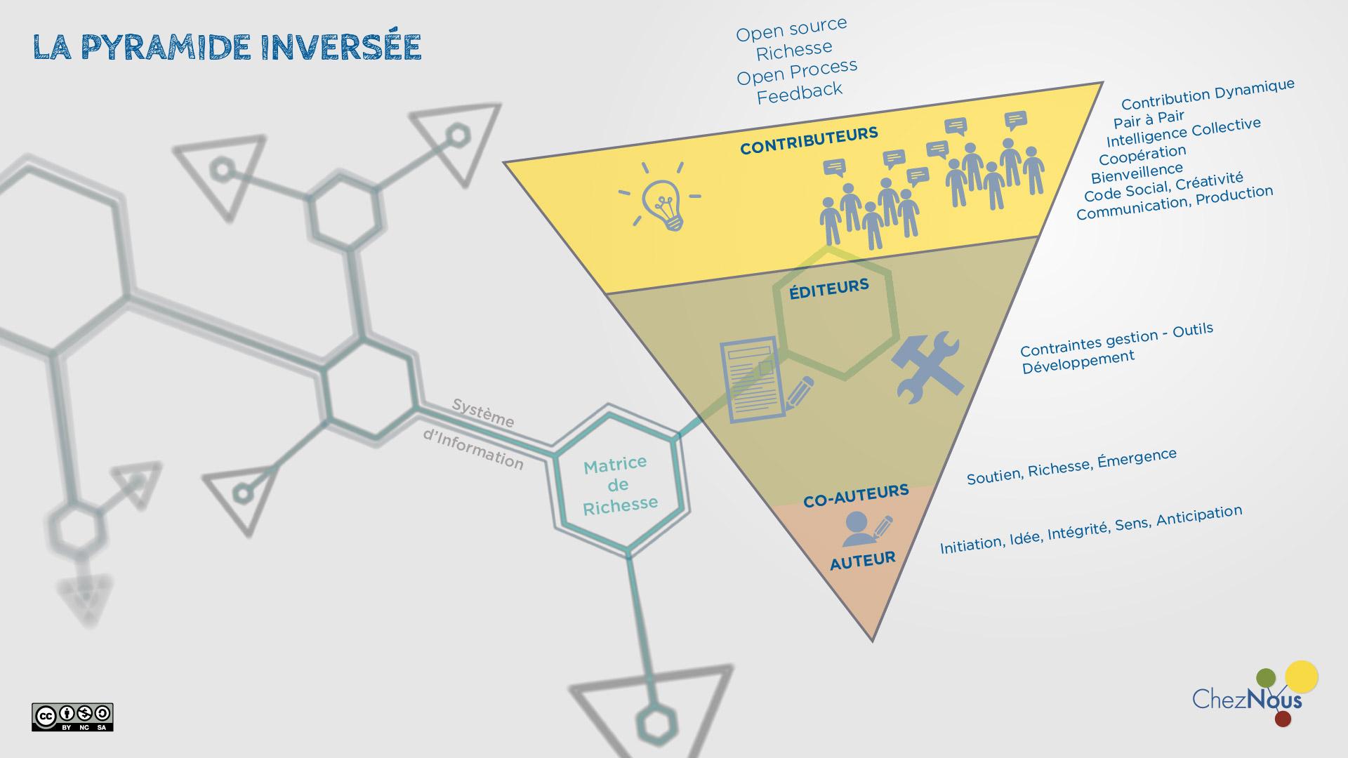 #CodeSocial : Modèle De Communauté
