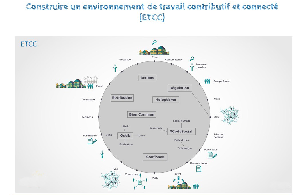 ETCC ? Un Espace De Travail Contributif Et Connecté